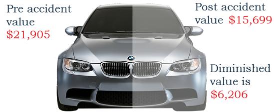 Silver BMW car with dollar amount examples of lost vehicle value
